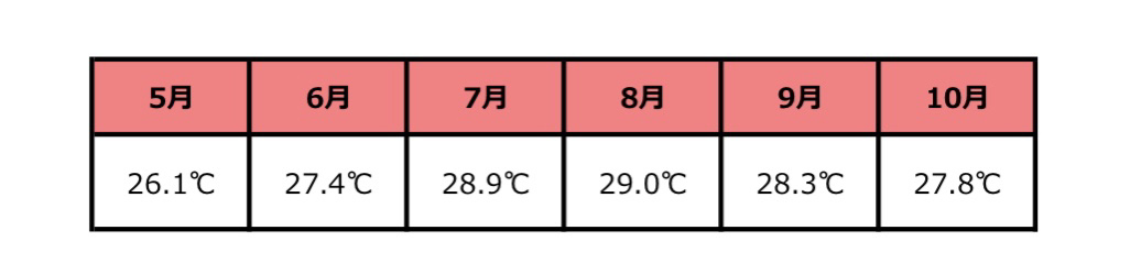 ハワイ_気温1
