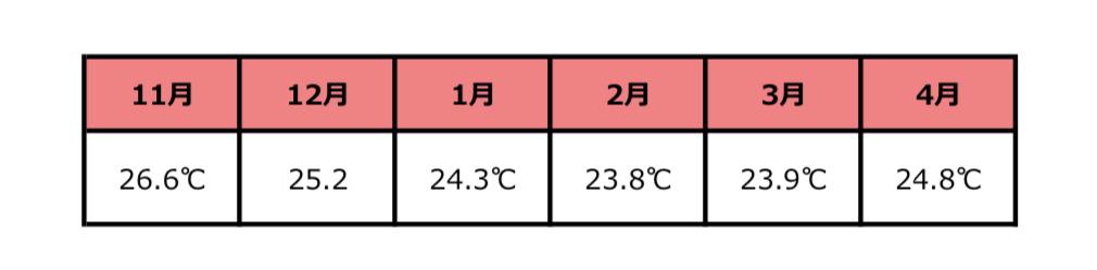 ハワイ気温2